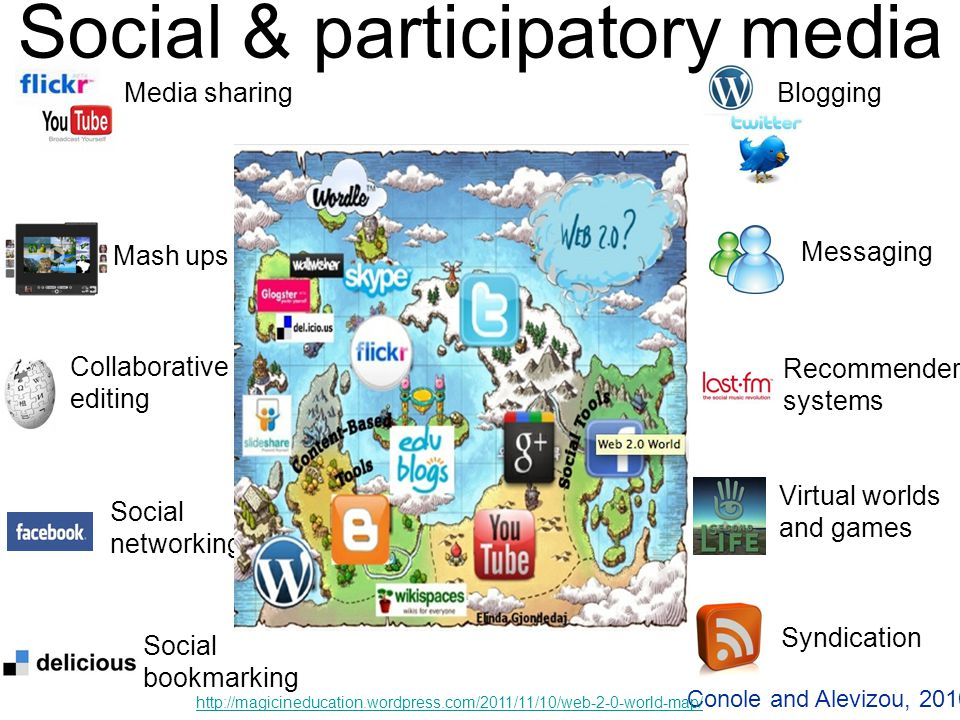 5 Media sharing Collaborative editing Social networking Virtual worlds and games Syndication Messaging Social bookmarking Recommender systems Mash ups