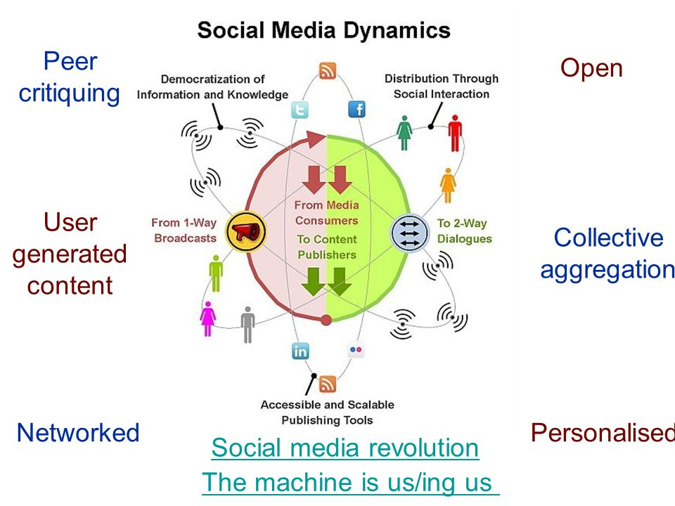 Combine effect and impact Active blog posting Use of Twitter Participation in online conferences Webinars Podcasts Use of social media sites like facebook Publishing online draft publications The role of institutional research repositories