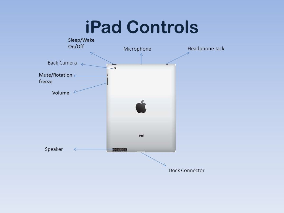 iPad Controls Back Camera Microphone Headphone Jack Speaker Dock Connector