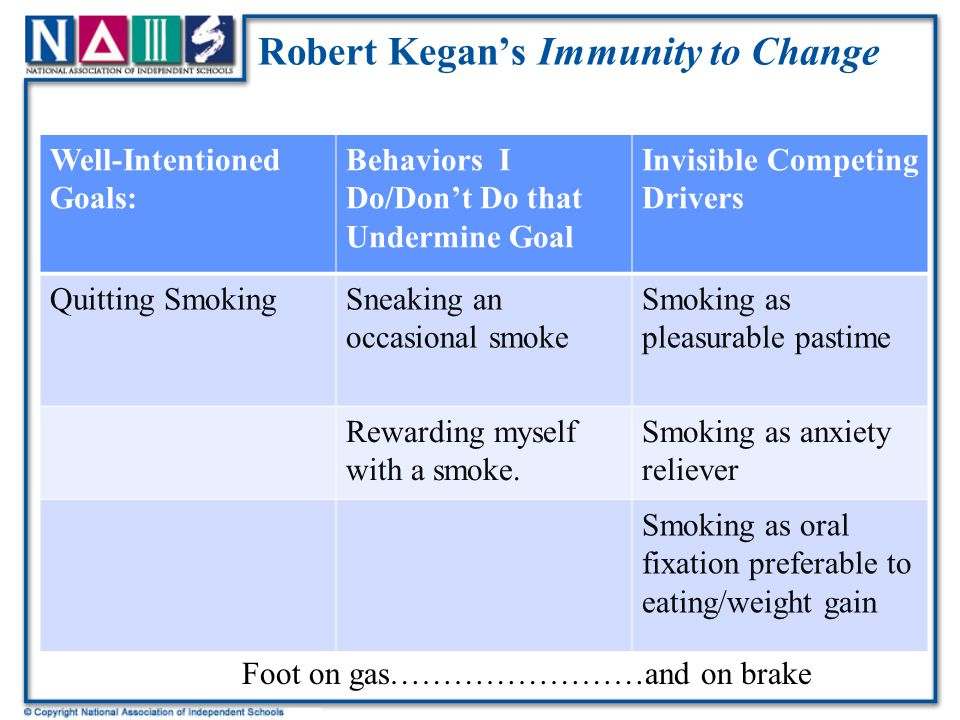Robert Kegan's Immunity to Change Well-Intentioned Goals: Behaviors I Do/Don't Do that Undermine Goal Invisible Competing Drivers Quitting SmokingSneaking an occasional smoke Smoking as pleasurable pastime Rewarding myself with a smoke.