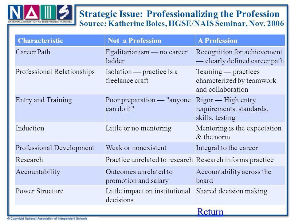 Strategic Issue: Professionalizing the Profession Source: Katherine Boles, HGSE/NAIS Seminar, Nov.