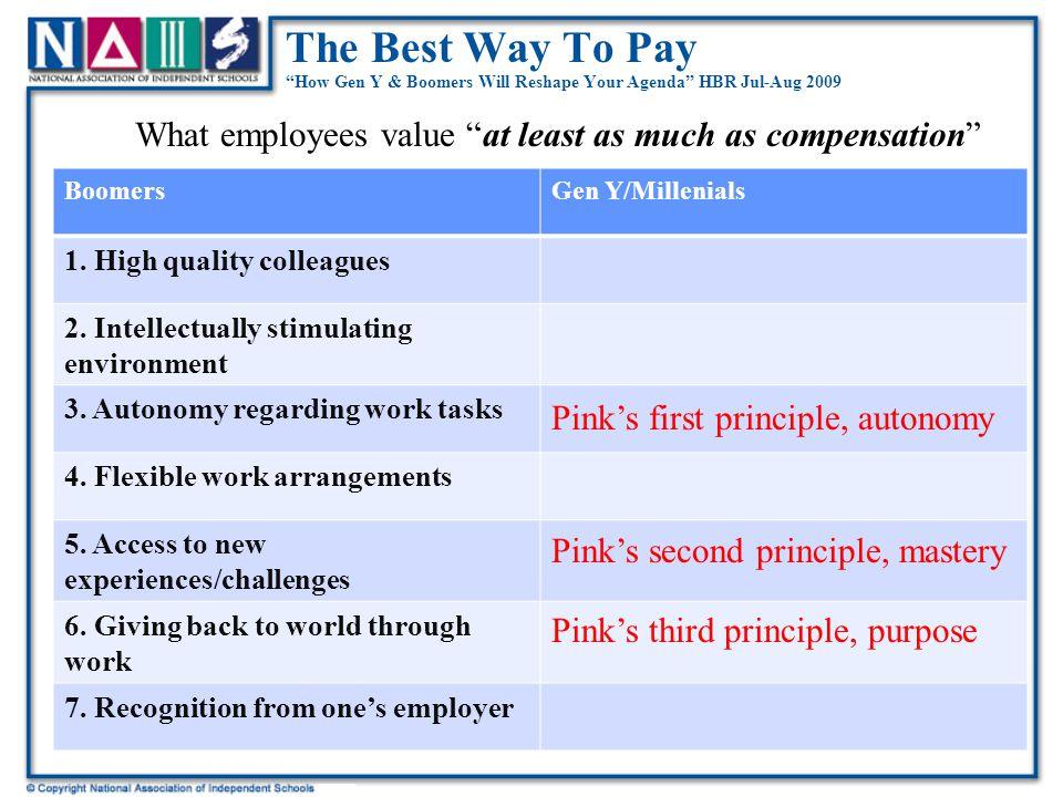 The Best Way To Pay How Gen Y & Boomers Will Reshape Your Agenda HBR Jul-Aug 2009 BoomersGen Y/Millenials 1.