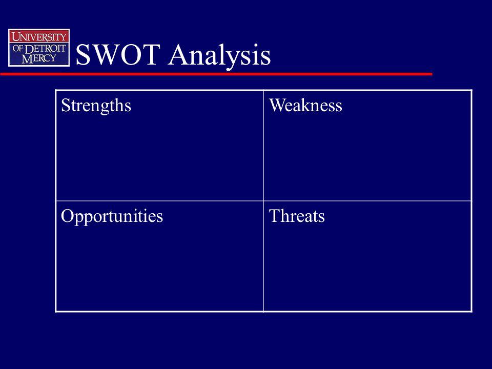 SWOT Analysis StrengthsWeakness OpportunitiesThreats