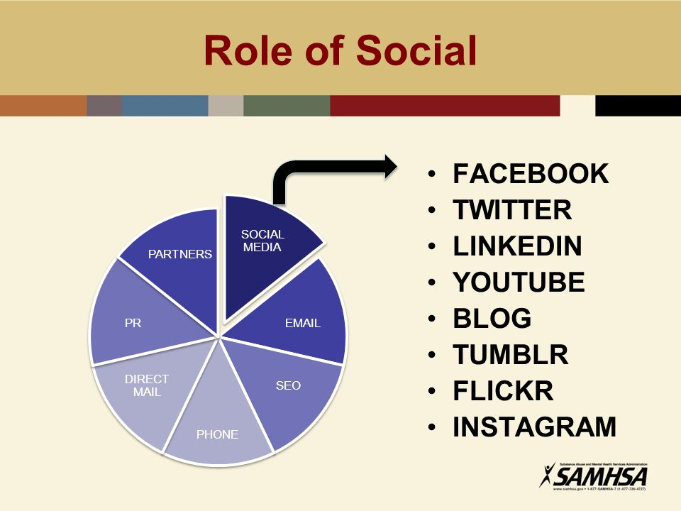 Role of Social FACEBOOK TWITTER LINKEDIN YOUTUBE BLOG TUMBLR FLICKR INSTAGRAM SOCIAL MEDIA EMAIL SEO PHONE DIRECT MAIL PR PARTNERS