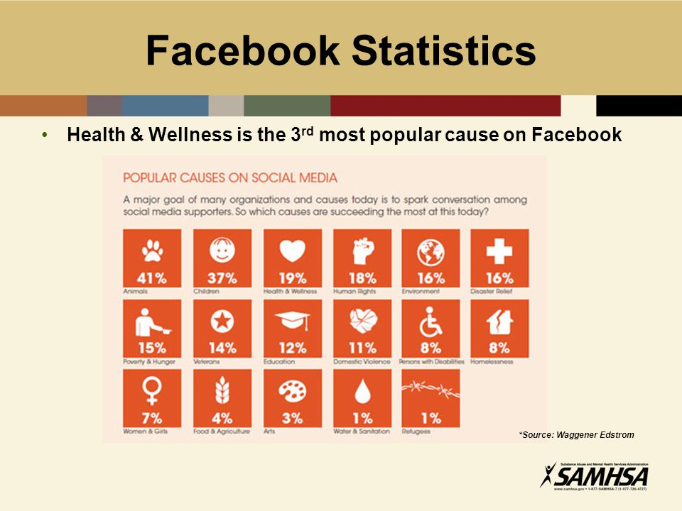 Facebook Statistics Health & Wellness is the 3 rd most popular cause on Facebook *Source: Waggener Edstrom