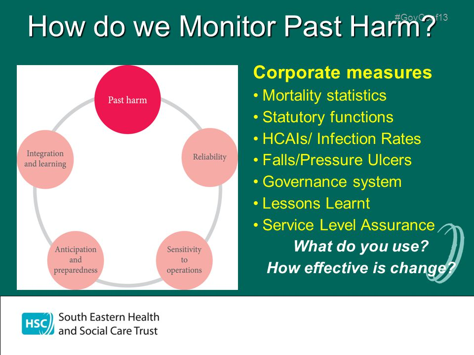 #GovConf13 How do we Monitor Past Harm? Corporate measures Mortality statistics Statutory functions HCAIs/ Infection Rates Falls/Pressure Ulcers Gover
