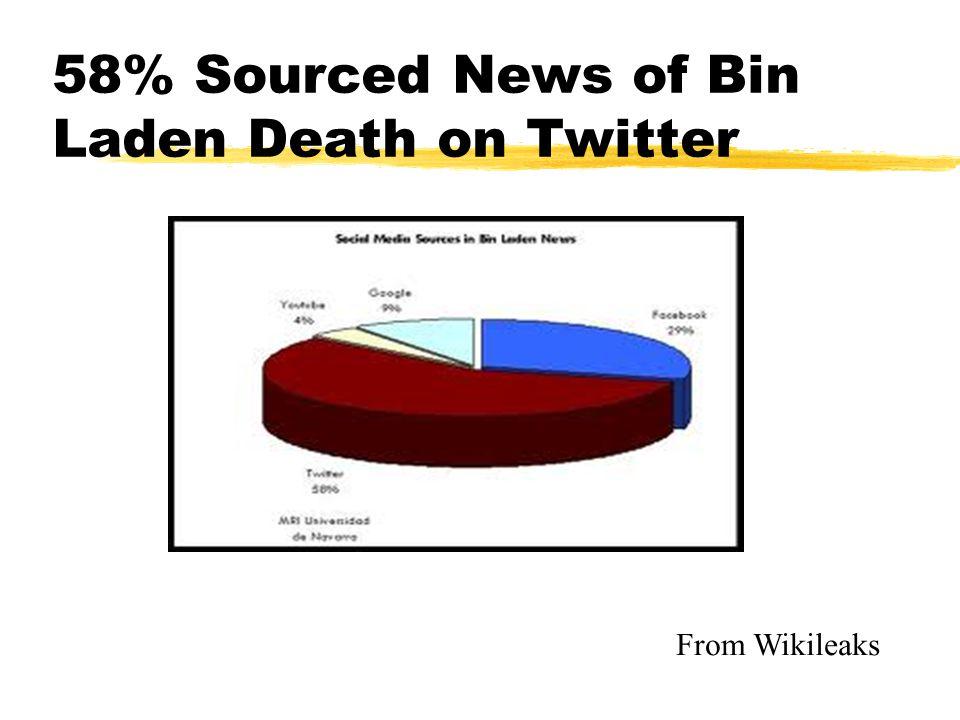 58% Sourced News of Bin Laden Death on Twitter From Wikileaks