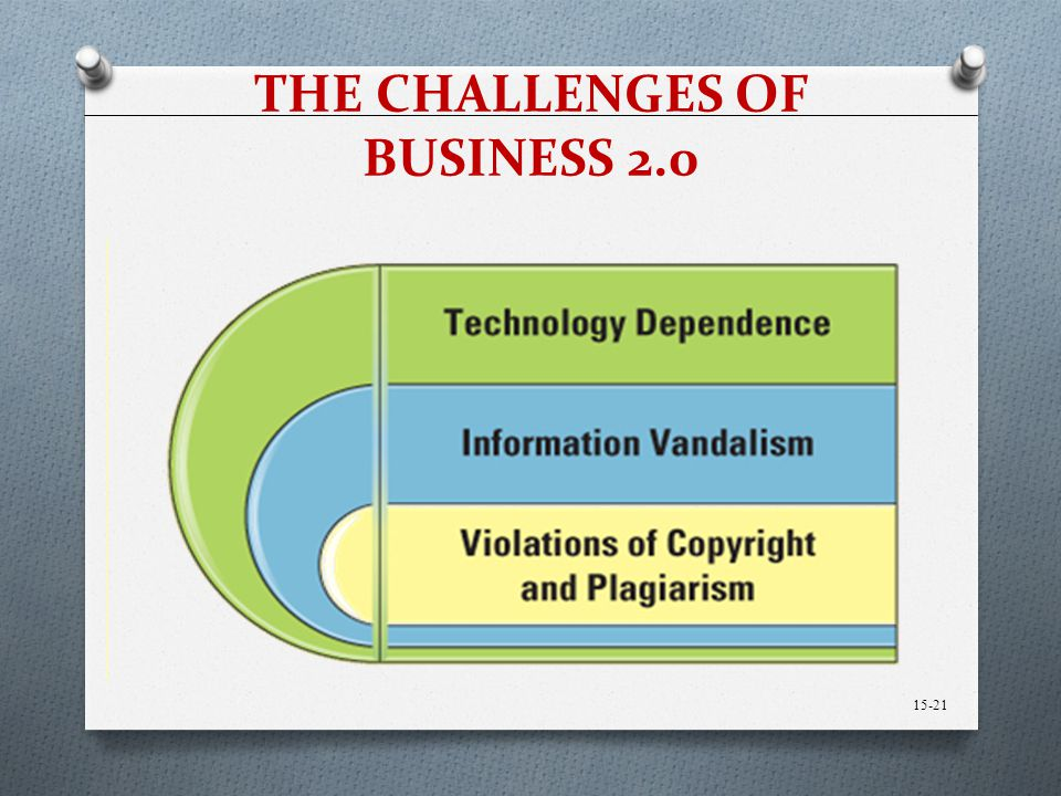 THE CHALLENGES OF BUSINESS 2.0 15-21