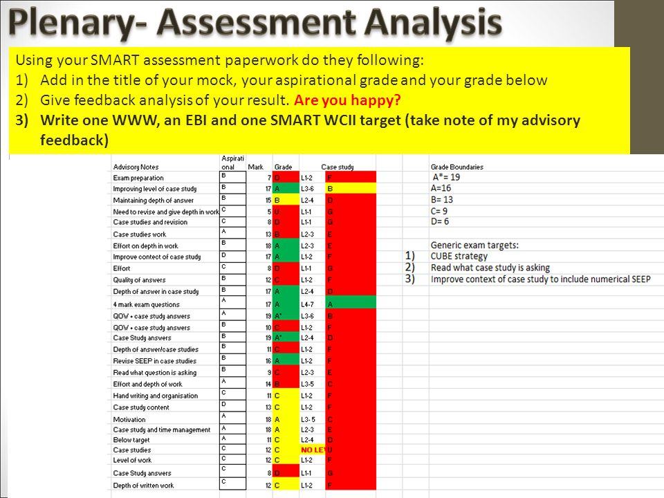 Using your SMART assessment paperwork do they following: 1)Add in the title of your mock, your aspirational grade and your grade below 2)Give feedback analysis of your result.