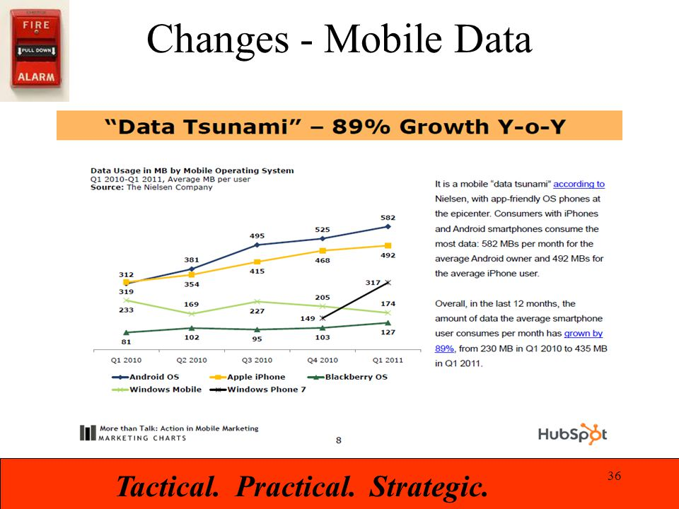 Tactical. Practical. Strategic. Changes - Mobile Data 36