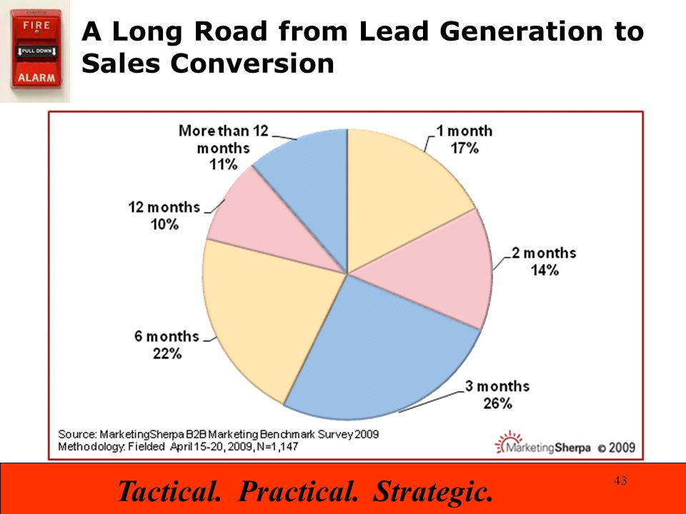 Tactical. Practical. Strategic. A Long Road from Lead Generation to Sales Conversion 43