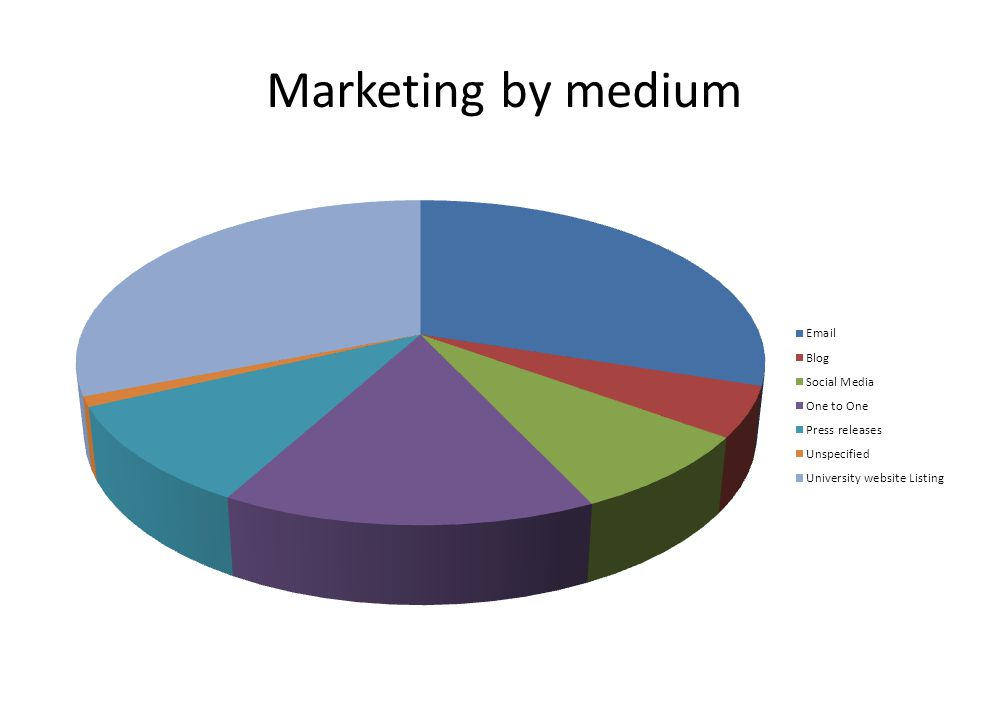 Marketing by medium