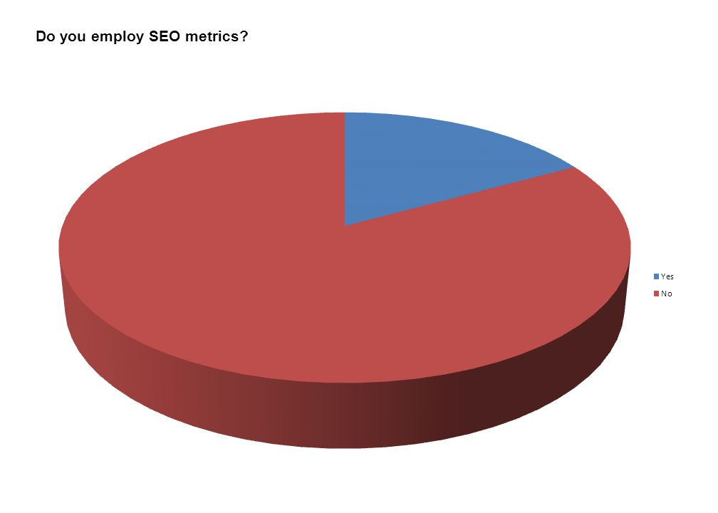 Do you employ SEO metrics