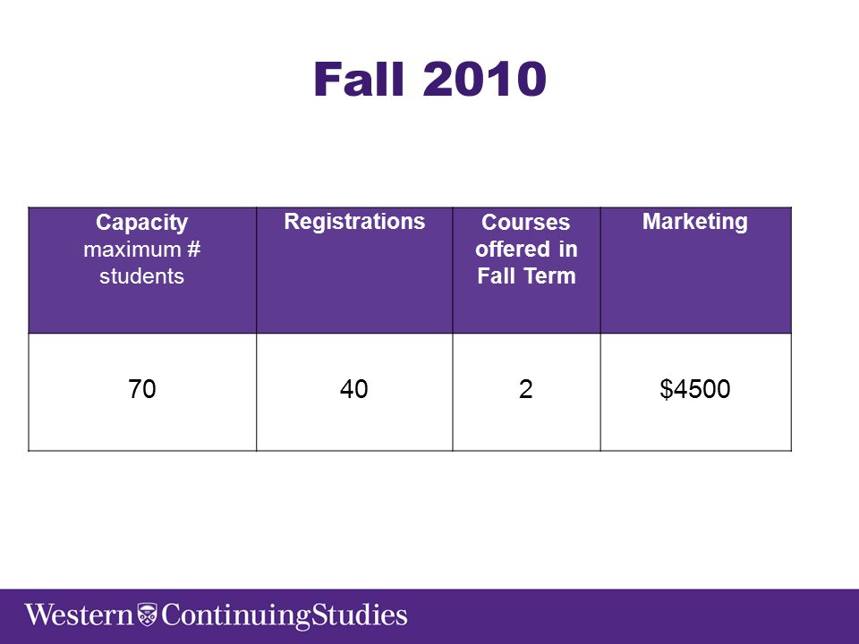 Fall 2010 Capacity maximum # students RegistrationsCourses offered in Fall Term Marketing 70402$4500
