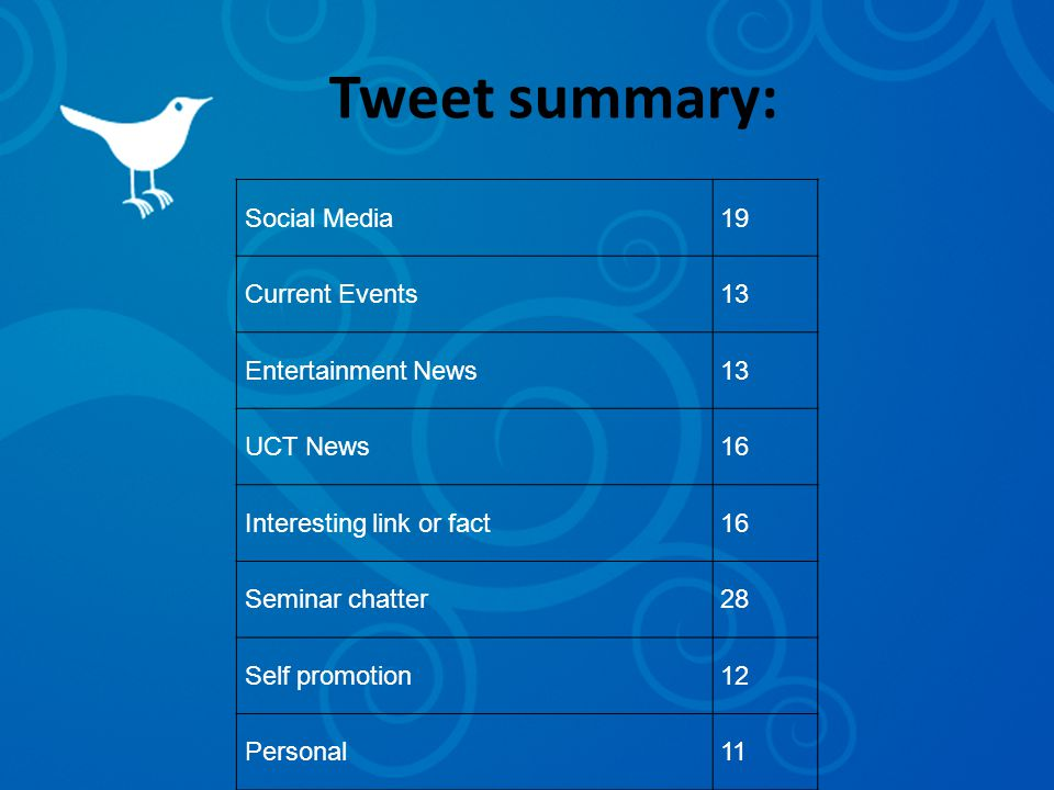 Tweet summary: Social Media19 Current Events13 Entertainment News13 UCT News16 Interesting link or fact16 Seminar chatter28 Self promotion12 Personal11
