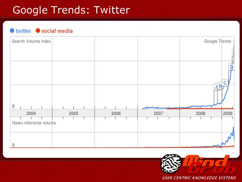 Google Trends: Twitter