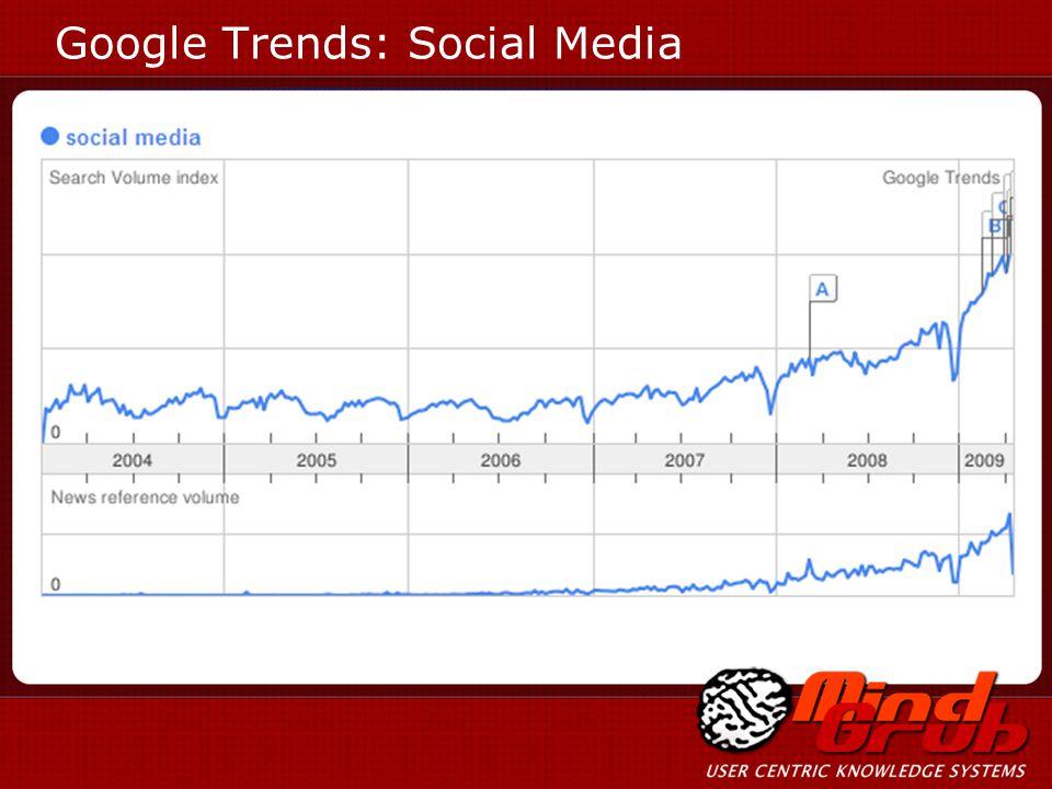 Google Trends: Social Media
