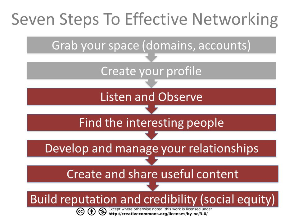 Grab your space (domains, accounts) Create your profile Listen and Observe Find the interesting people Develop and manage your relationships Create and share useful content Build reputation and credibility (social equity) Seven Steps To Effective Networking