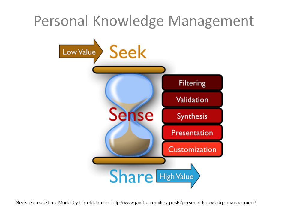 Personal Knowledge Management Seek, Sense Share Model by Harold Jarche: http://www.jarche.com/key-posts/personal-knowledge-management/
