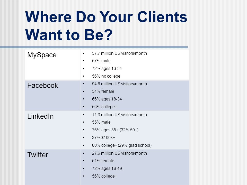 Where Do Your Clients Want to Be? MySpace 57.7 million US visitors/month 57% male 72% ages 13-34 56% no college Facebook 94.6 million US visitors/mont