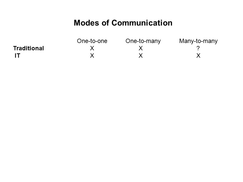 Modes of Communication One-to-oneOne-to-many Many-to-many Traditional X X IT X X X
