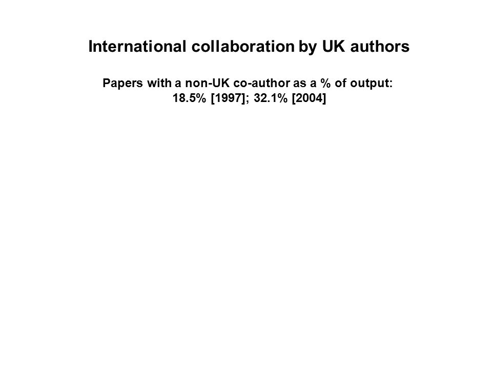 International collaboration by UK authors Papers with a non-UK co-author as a % of output: 18.5% [1997]; 32.1% [2004]