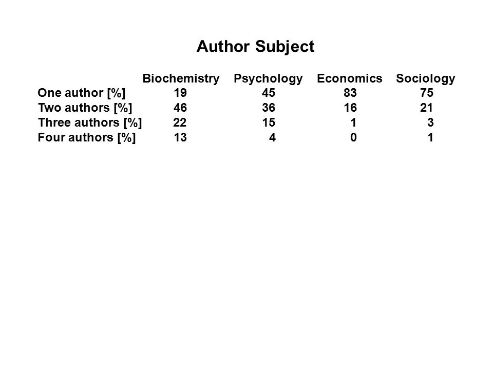 Author Subject Biochemistry Psychology Economics Sociology One author [%] 19 45 83 75 Two authors [%] 46 36 16 21 Three authors [%] 22 15 1 3 Four authors [%] 13 4 0 1