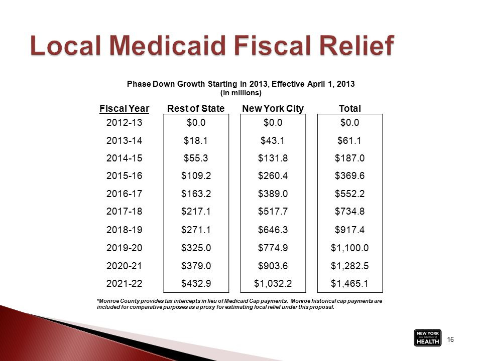 16 Fiscal YearRest of StateNew York CityTotal 2012-13$0.0 2013-14$18.1$43.1$61.1 2014-15$55.3$131.8$187.0 2015-16$109.2$260.4$369.6 2016-17$163.2$389.0$552.2 2017-18$217.1$517.7$734.8 2018-19$271.1$646.3$917.4 2019-20$325.0$774.9$1,100.0 2020-21$379.0$903.6$1,282.5 2021-22$432.9$1,032.2$1,465.1 *Monroe County provides tax intercepts in lieu of Medicaid Cap payments.