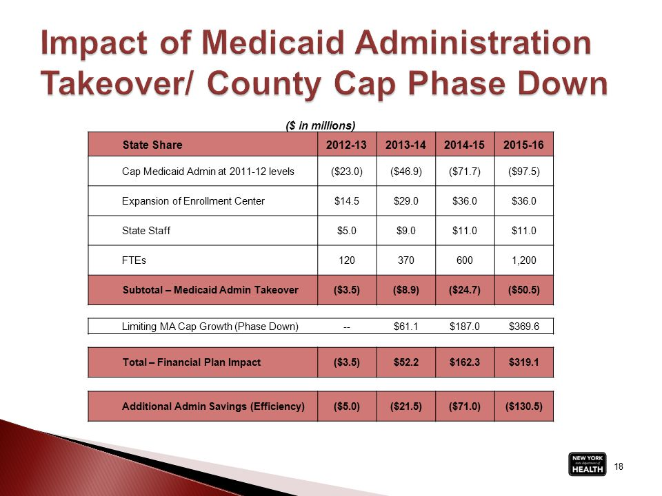 18 ($ in millions) State Share2012-132013-142014-152015-16 Cap Medicaid Admin at 2011-12 levels($23.0)($46.9)($71.7)($97.5) Expansion of Enrollment Center$14.5$29.0$36.0 State Staff$5.0$9.0$11.0 FTEs1203706001,200 Subtotal – Medicaid Admin Takeover($3.5)($8.9)($24.7)($50.5) Limiting MA Cap Growth (Phase Down)--$61.1$187.0$369.6 Total – Financial Plan Impact($3.5)$52.2$162.3$319.1 Additional Admin Savings (Efficiency)($5.0)($21.5)($71.0)($130.5)