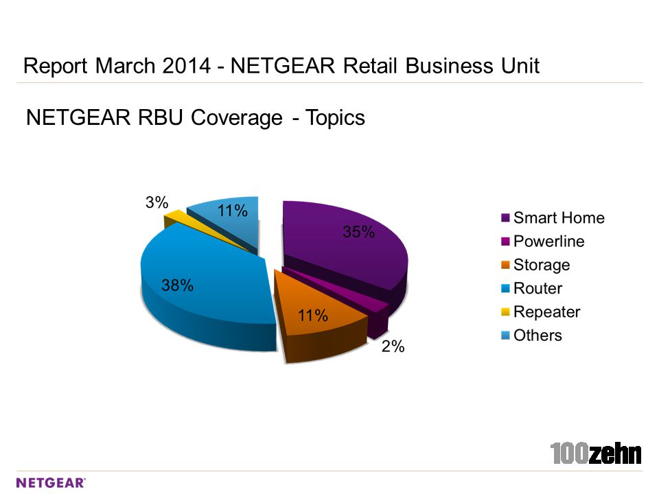 NETGEAR RBU Coverage - Topics Report March 2014 - NETGEAR Retail Business Unit