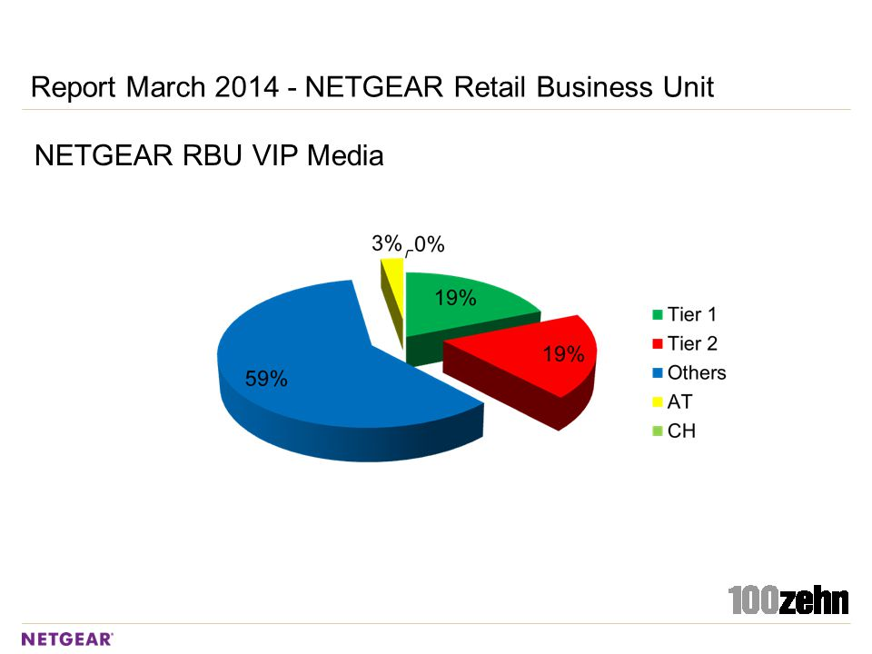Report March 2014 - NETGEAR Retail Business Unit NETGEAR RBU VIP Media