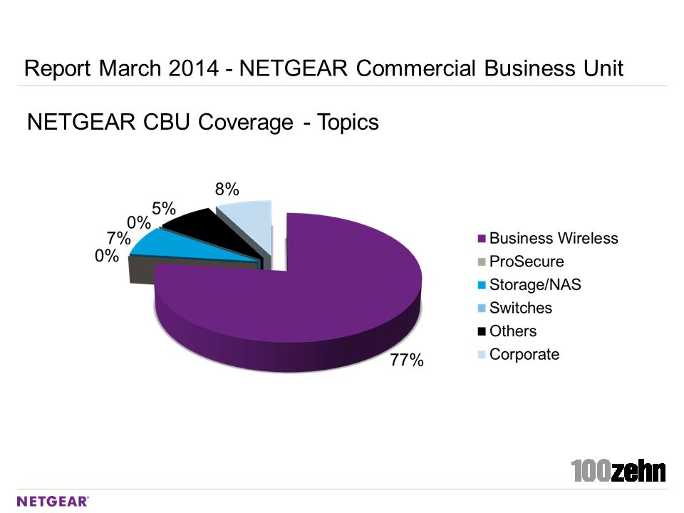 Report March 2014 - NETGEAR Commercial Business Unit NETGEAR CBU Coverage - Topics