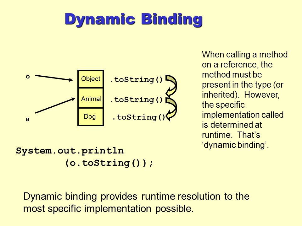 Dynamic Binding a Animal Dog Object o System.out.println (o.toString());.toString() Dynamic binding provides runtime resolution to the most specific i