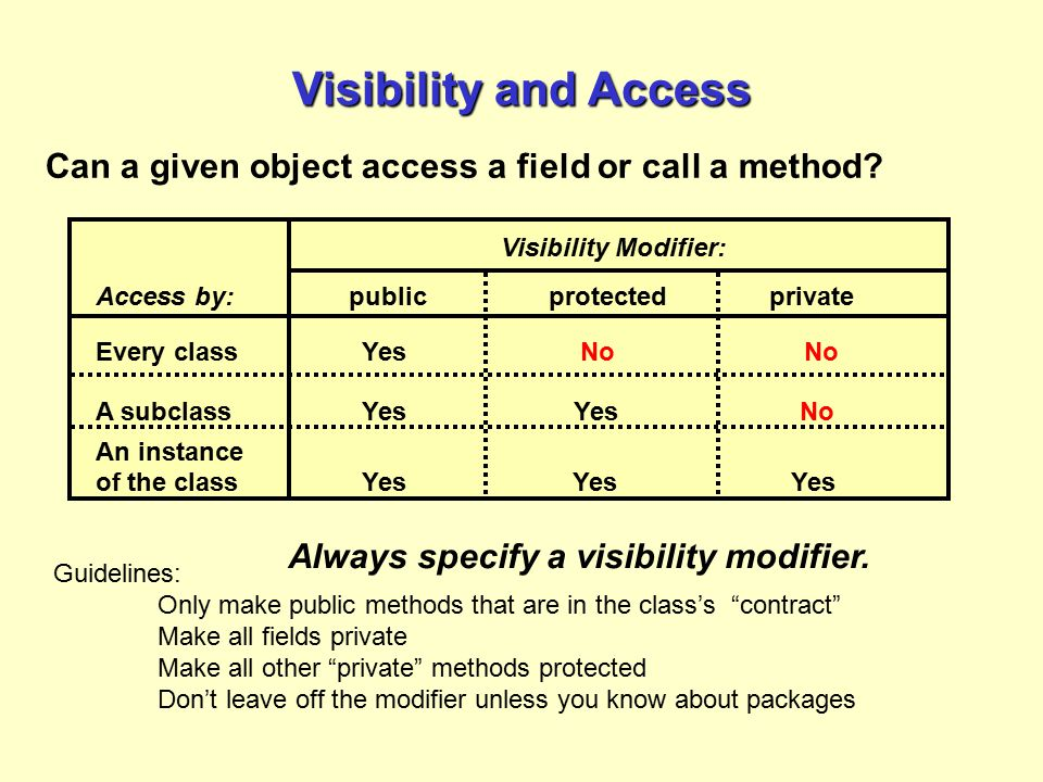 Visibility and Access Visibility Modifier: Access by: public protected private Every class Yes No No A subclass Yes Yes No An instance of the class Ye