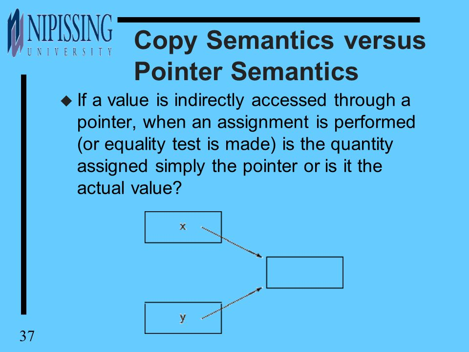 37 Copy Semantics versus Pointer Semantics u If a value is indirectly accessed through a pointer, when an assignment is performed (or equality test is made) is the quantity assigned simply the pointer or is it the actual value?