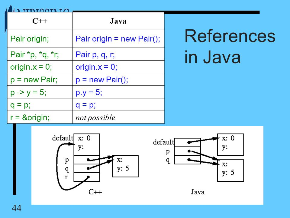 44 References in Java C++Java Pair origin;Pair origin = new Pair(); Pair *p, *q, *r;Pair p, q, r; origin.x = 0; p = new Pair;p = new Pair(); p -> y = 5;p.y = 5; q = p; r = &origin; not possible