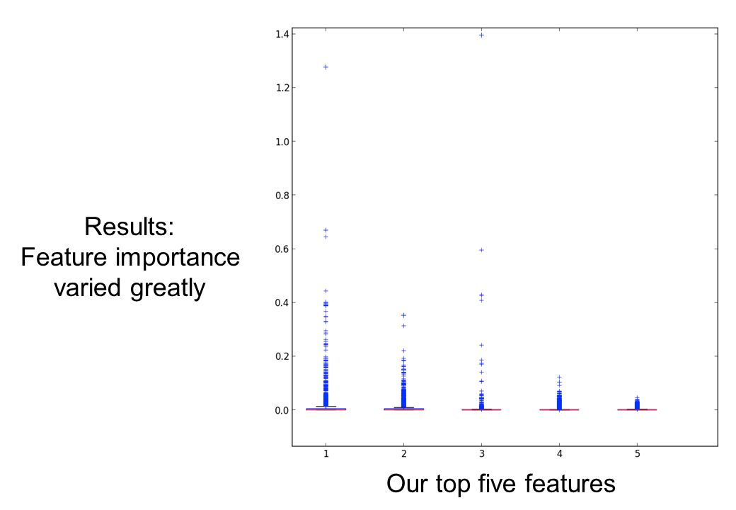 Results: Feature importance varied greatly Our top five features
