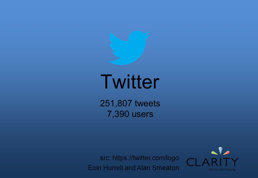 Twitter Eoin Hurrell and Alan Smeaton 251,807 tweets 7,390 users src: https://twitter.com/logo