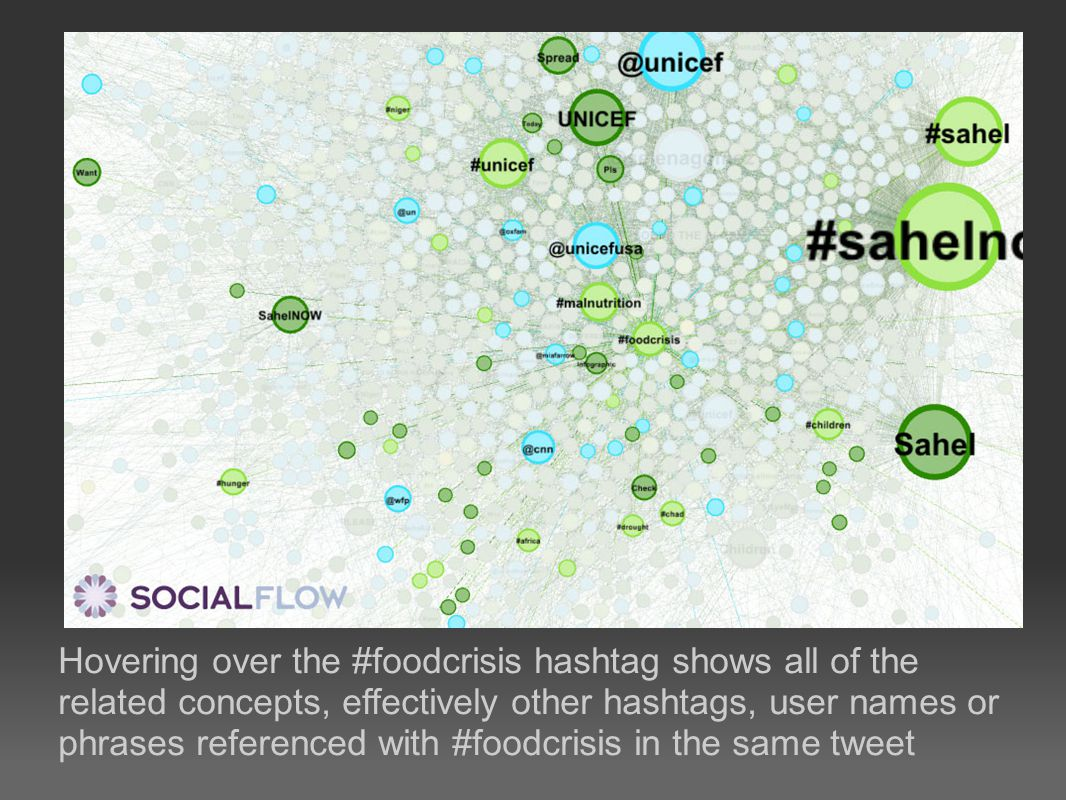 Hovering over the #foodcrisis hashtag shows all of the related concepts, effectively other hashtags, user names or phrases referenced with #foodcrisis in the same tweet