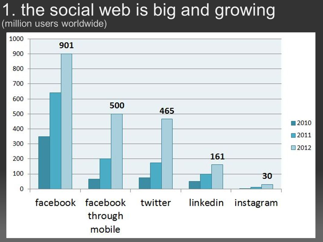 1. the social web is big and growing (million users worldwide)