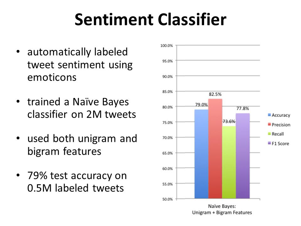 Sentiment Classifier automatically labeled tweet sentiment using emoticons trained a Naïve Bayes classifier on 2M tweets used both unigram and bigram