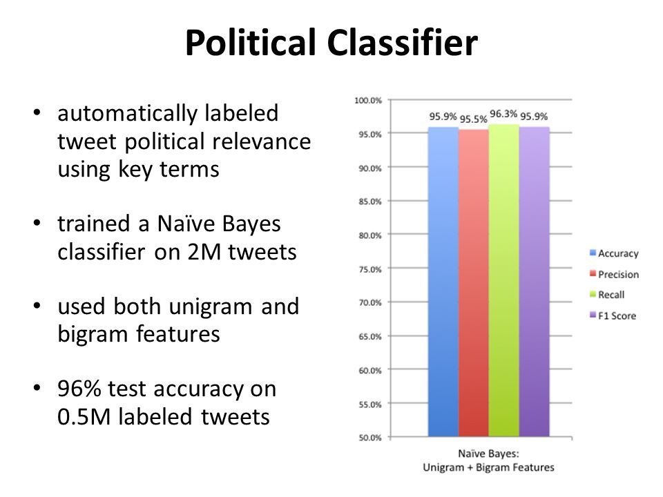 Political Classifier automatically labeled tweet political relevance using key terms trained a Naïve Bayes classifier on 2M tweets used both unigram and bigram features 96% test accuracy on 0.5M labeled tweets