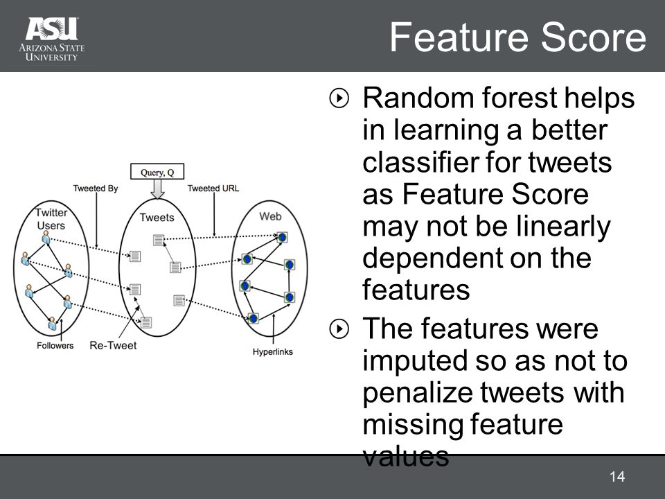 Feature Score Random forest helps in learning a better classifier for tweets as Feature Score may not be linearly dependent on the features The features were imputed so as not to penalize tweets with missing feature values 14