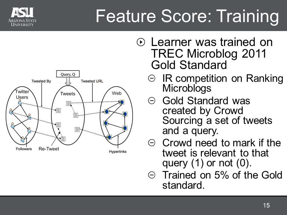 Feature Score: Training Learner was trained on TREC Microblog 2011 Gold Standard IR competition on Ranking Microblogs Gold Standard was created by Crowd Sourcing a set of tweets and a query.