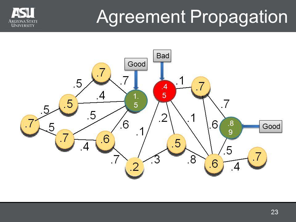 Agreement Propagation Good Bad 1. 5.8 9.4 5 23