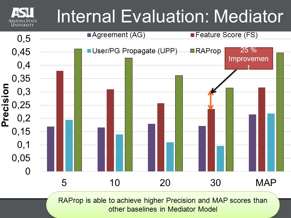 Internal Evaluation: Mediator RAProp is able to achieve higher Precision and MAP scores than other baselines in Mediator Model 35 25 % Improvemen t