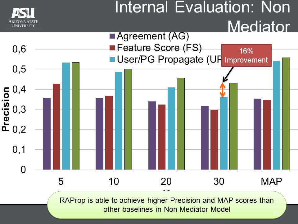 Internal Evaluation: Non Mediator RAProp is able to achieve higher Precision and MAP scores than other baselines in Non Mediator Model 37 16% Improvement