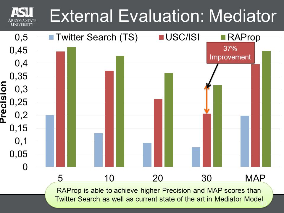 External Evaluation: Mediator RAProp is able to achieve higher Precision and MAP scores than Twitter Search as well as current state of the art in Mediator Model 40 37% Improvement