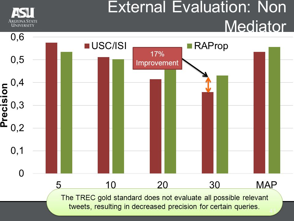 External Evaluation: Non Mediator The TREC gold standard does not evaluate all possible relevant tweets, resulting in decreased precision for certain queries.