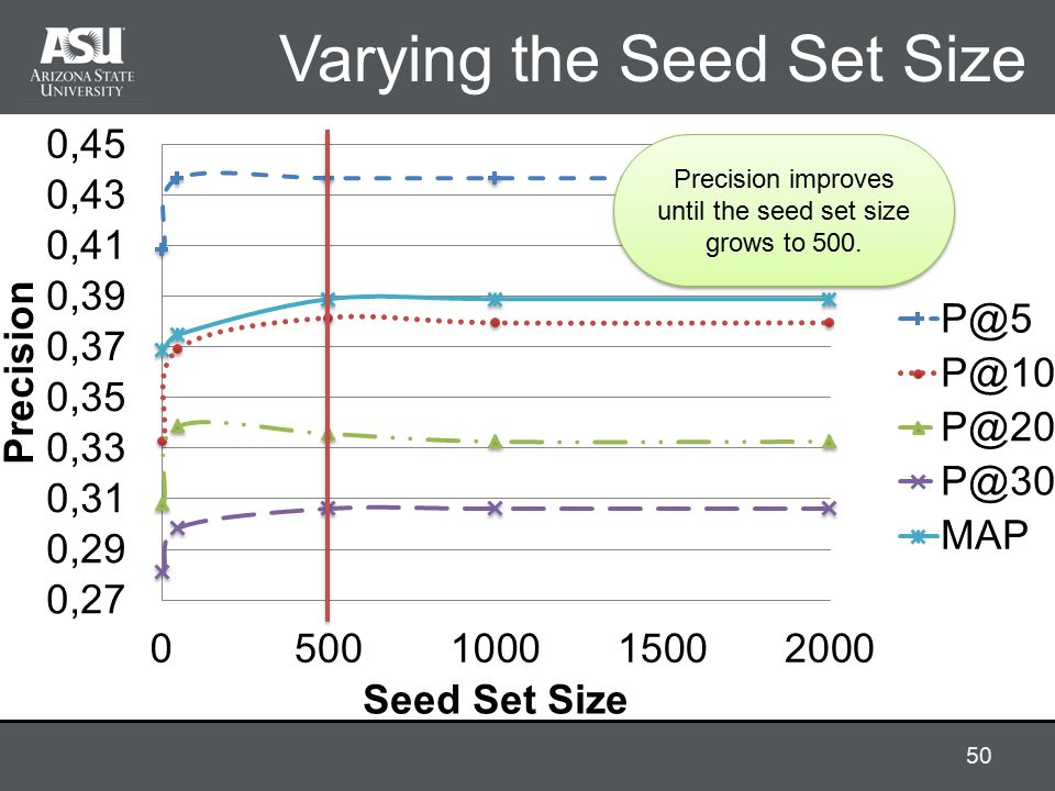 Varying the Seed Set Size Precision improves until the seed set size grows to 500. 50